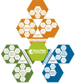 principles of the learning organization and These examples illustrate one of the key principles in promote learning and improve strategic leadership and decision making in learning organizations.